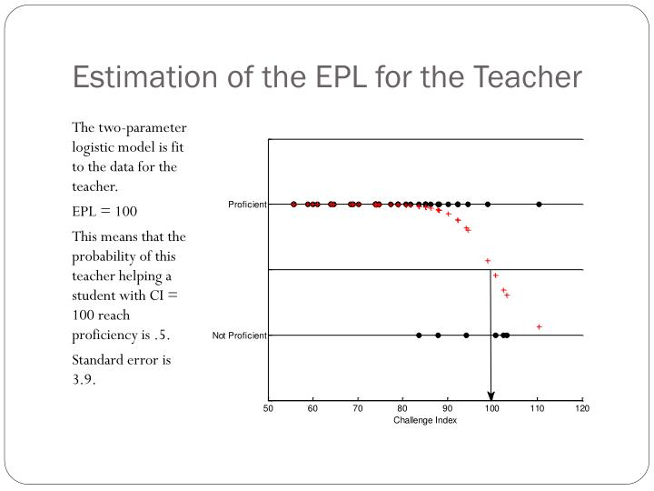 Estimation of the EPL for the Teacher