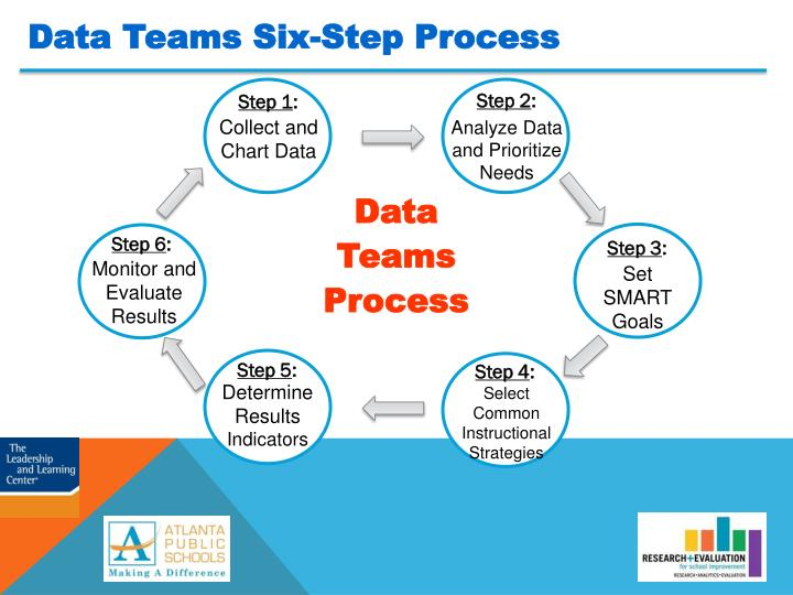 Data Teams Six-Step Process