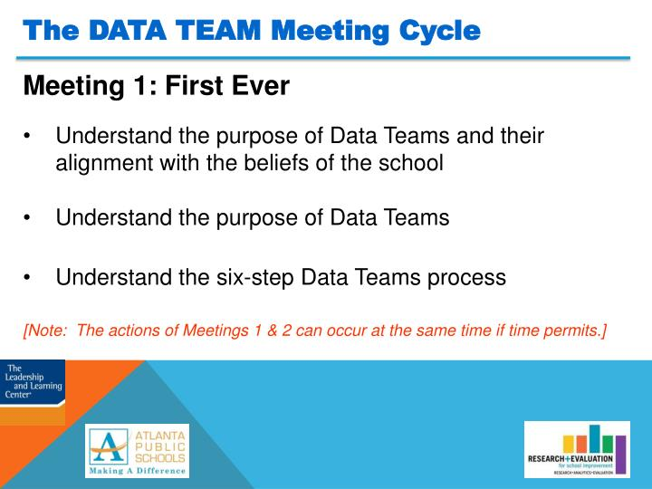 The DATA TEAM Meeting Cycle