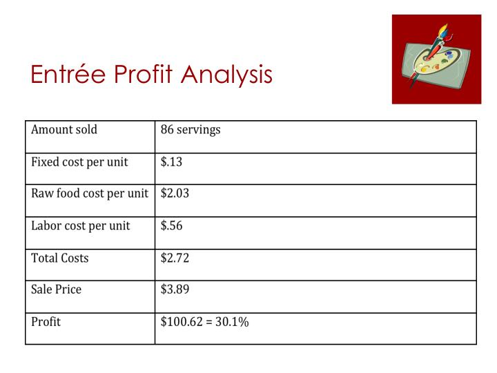 Entrée Profit Analysis