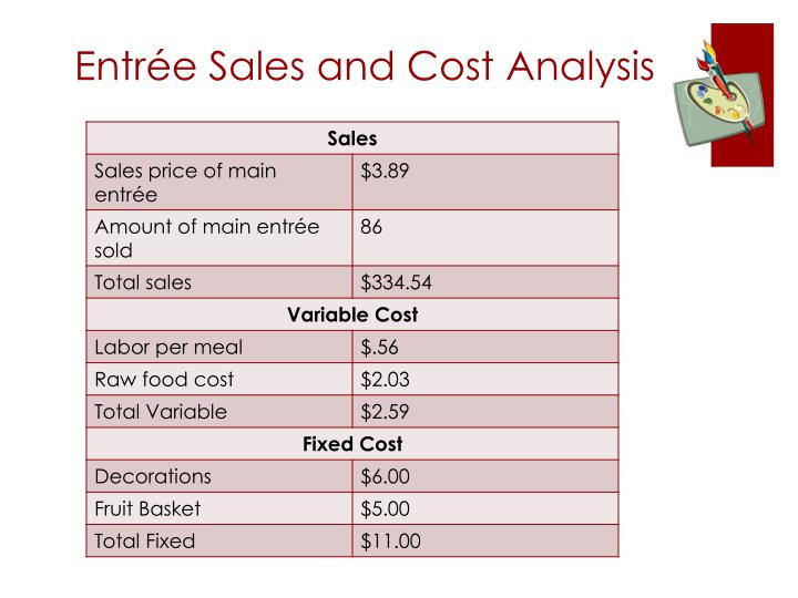 Entrée Sales and Cost Analysis