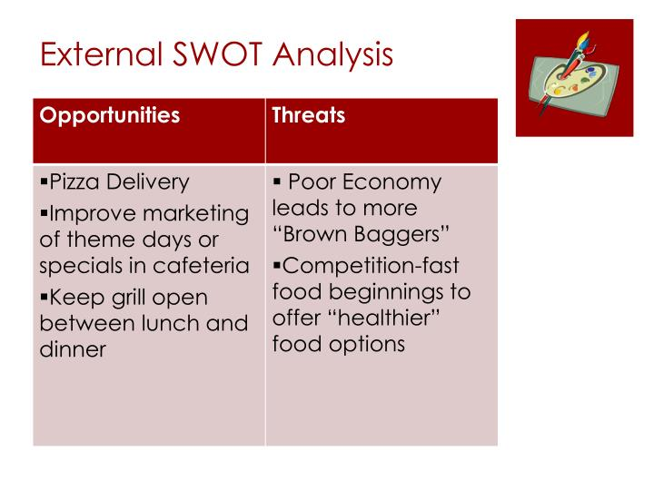 External SWOT Analysis