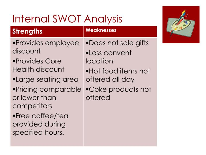 Internal SWOT Analysis