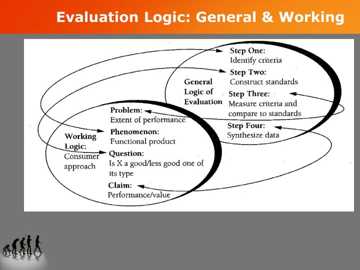 Evaluation Logic: General & Working