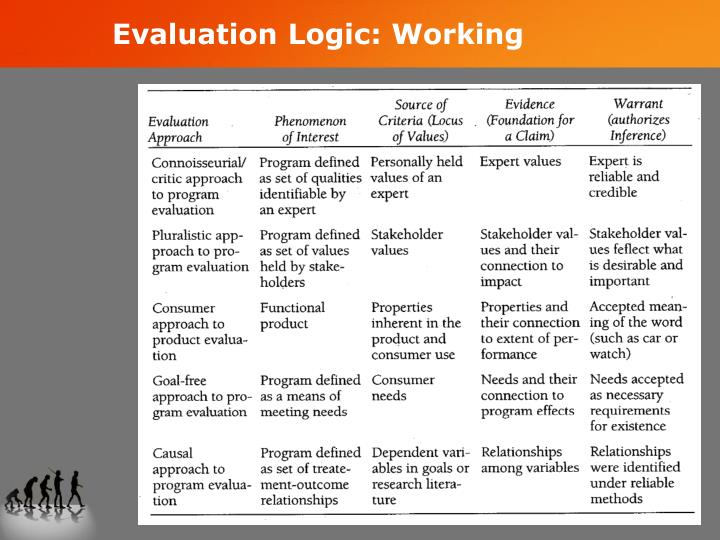 Evaluation Logic: Working