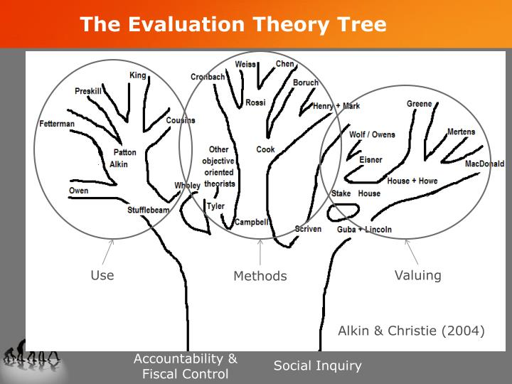 The Evaluation Theory Tree