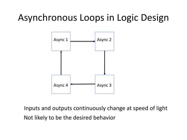 Asynchronous Loops in Logic Design