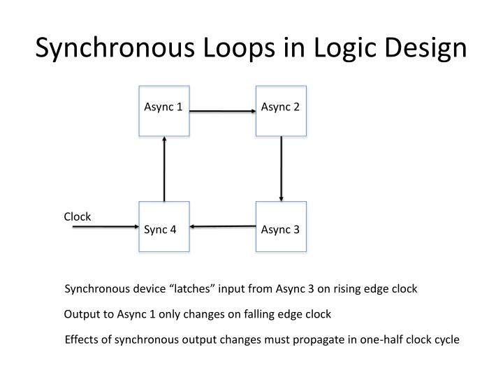 Synchronous Loops in Logic Design