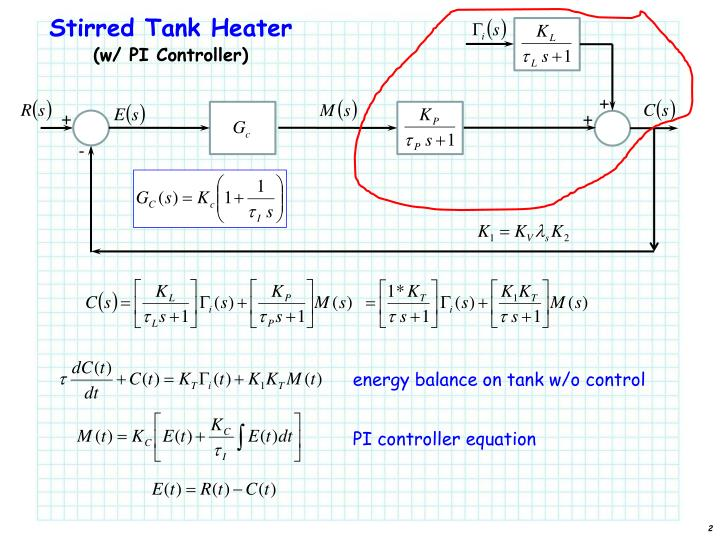 Stirred Tank Heater