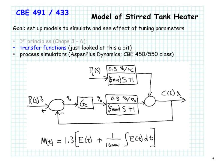 Model of Stirred Tank Heater