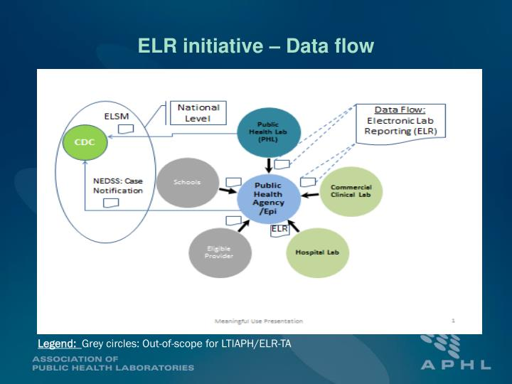 ELR initiative – Data flow