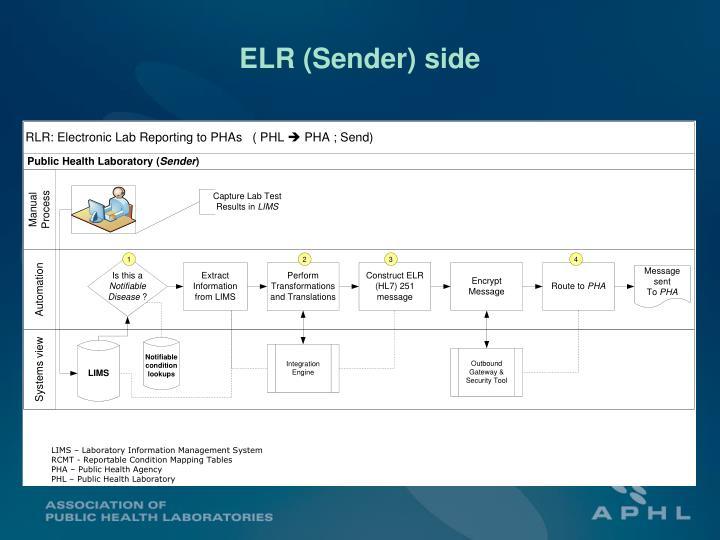 ELR (Sender) side