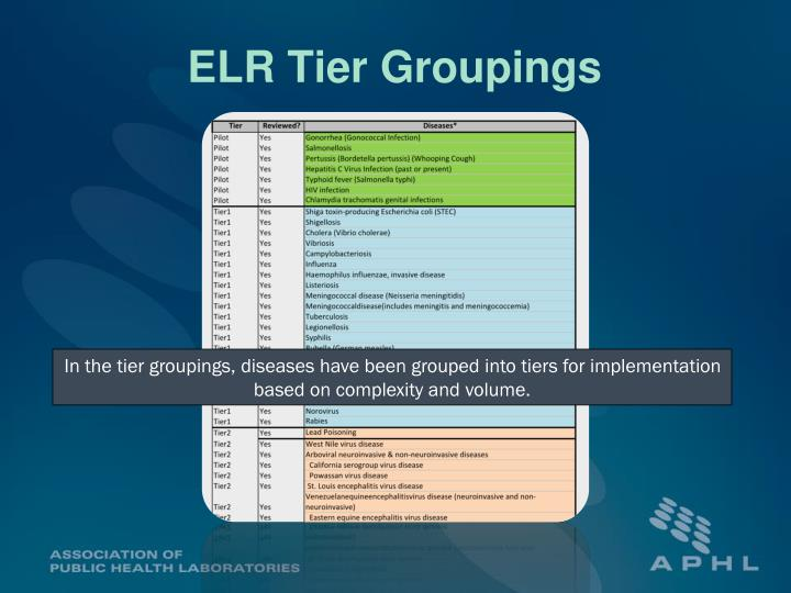 ELR Tier Groupings