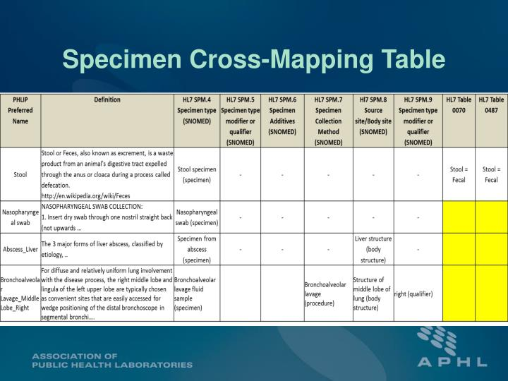 Specimen Cross-Mapping Table