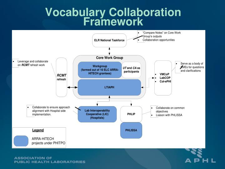 Vocabulary Collaboration Framework