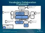 vocabulary collaboration framework