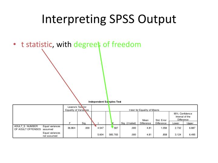 Interpreting SPSS Output