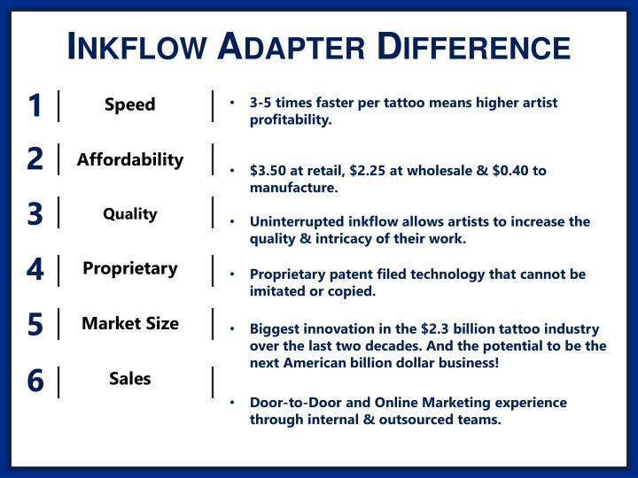 Inkflow Adapter