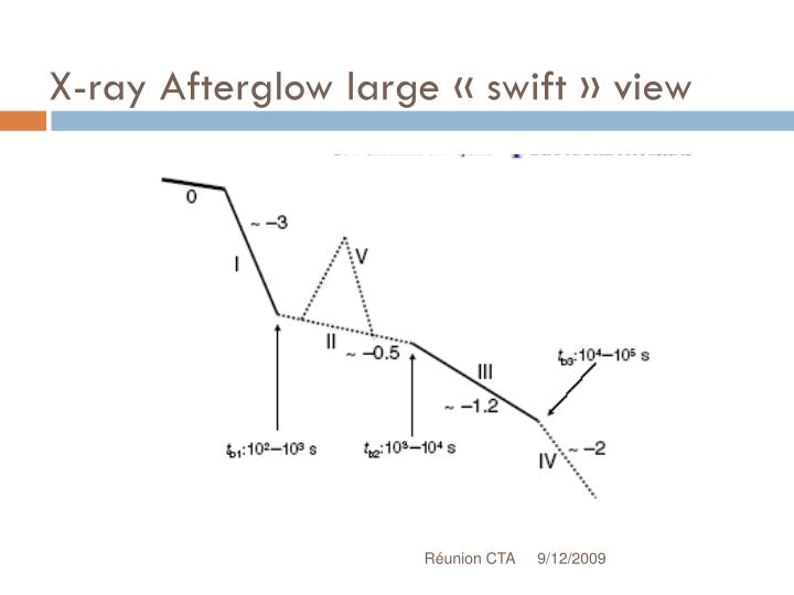 X-ray Afterglow large «swift» view