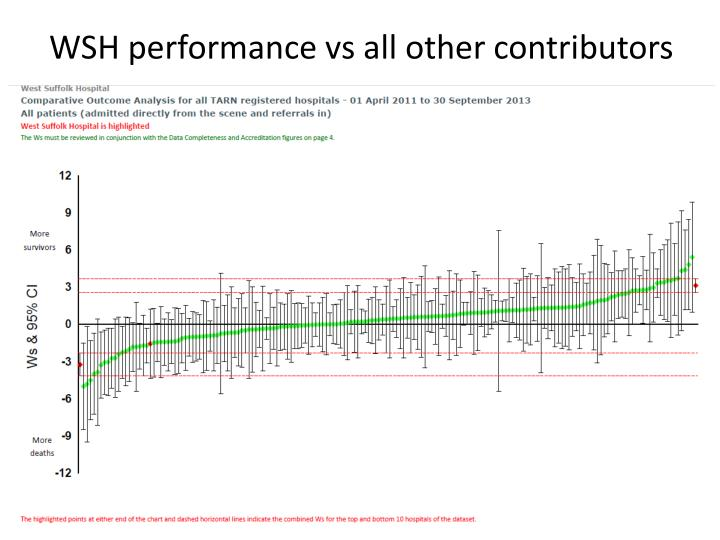 WSH performance