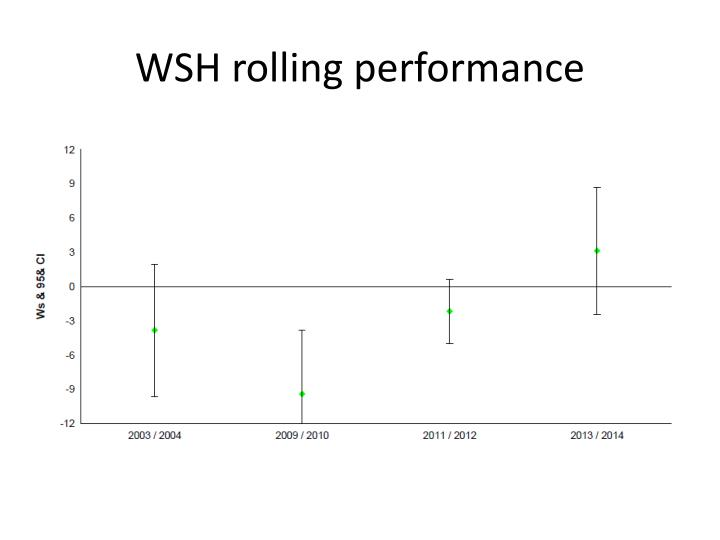 WSH rolling performance