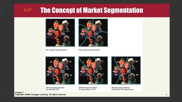 The concept of market segmentation