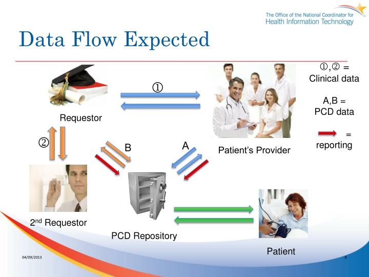 Data Flow Expected