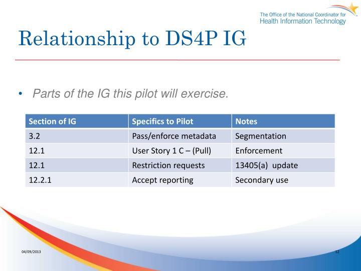 Relationship to DS4P IG