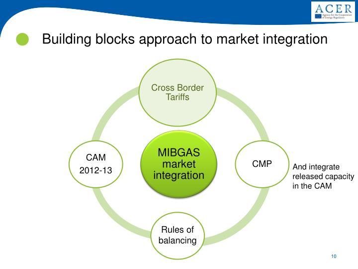 Building blocks approach to market integration