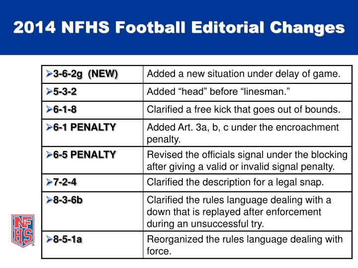 2014 NFHS Football Editorial Changes