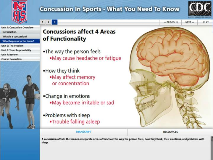 Concussion in Sports – What You Need to Know