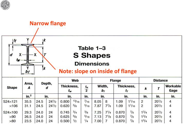Narrow flange