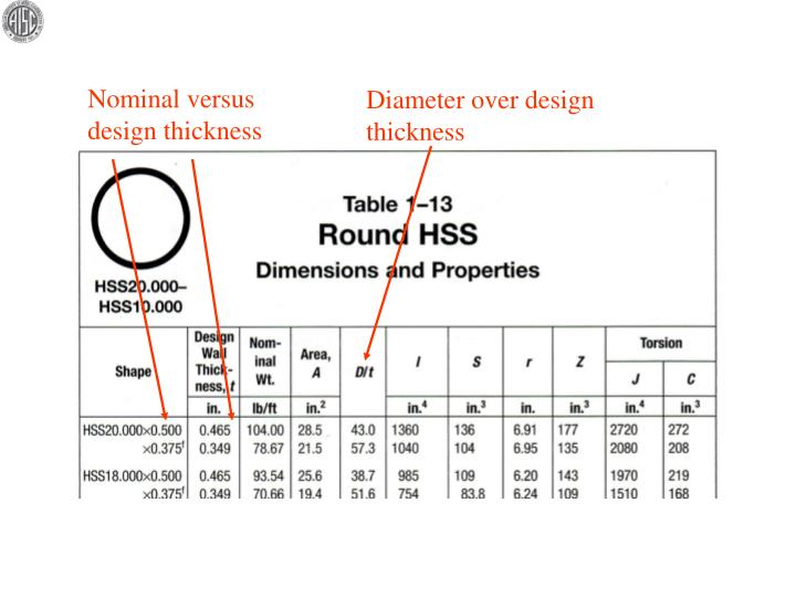 Nominal versus design thickness