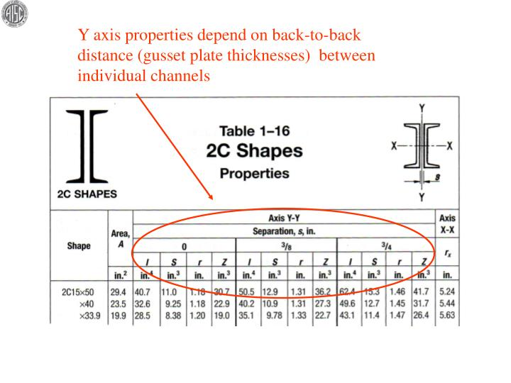 Y axis properties depend on back-to-back distance (gusset plate thicknesses)  between individual channels