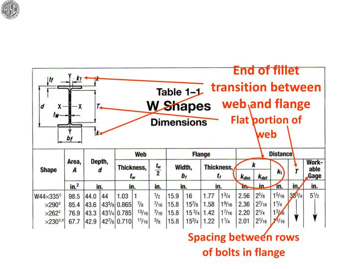 End of fillet transition between web and flange