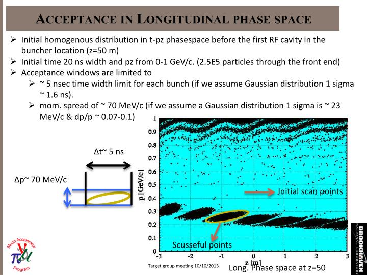 Acceptance in Longitudinal phase space