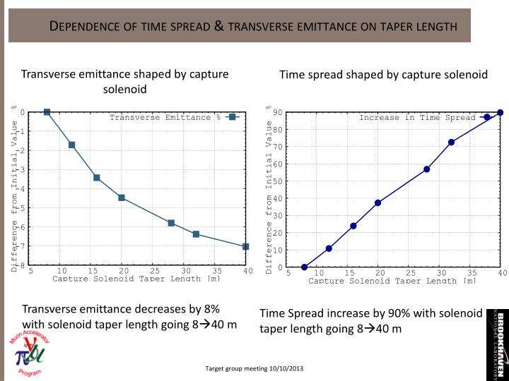 Dependence of time spread & transverse emittance on taper length
