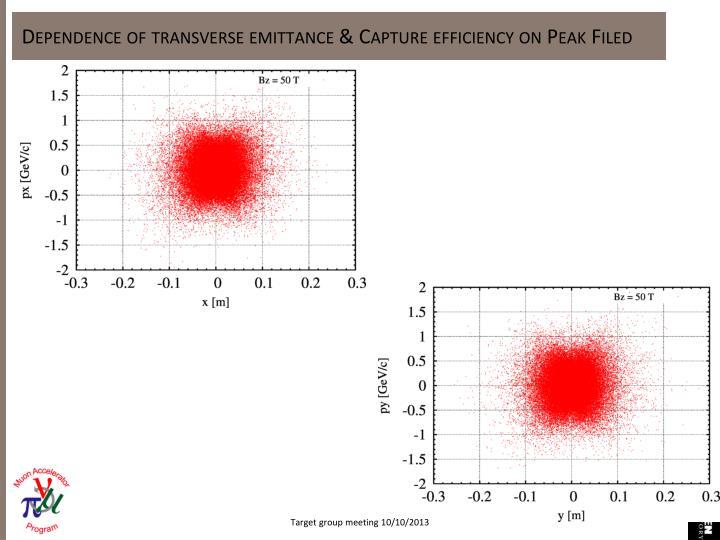 Dependence of transverse emittance & Capture efficiency on Peak Filed