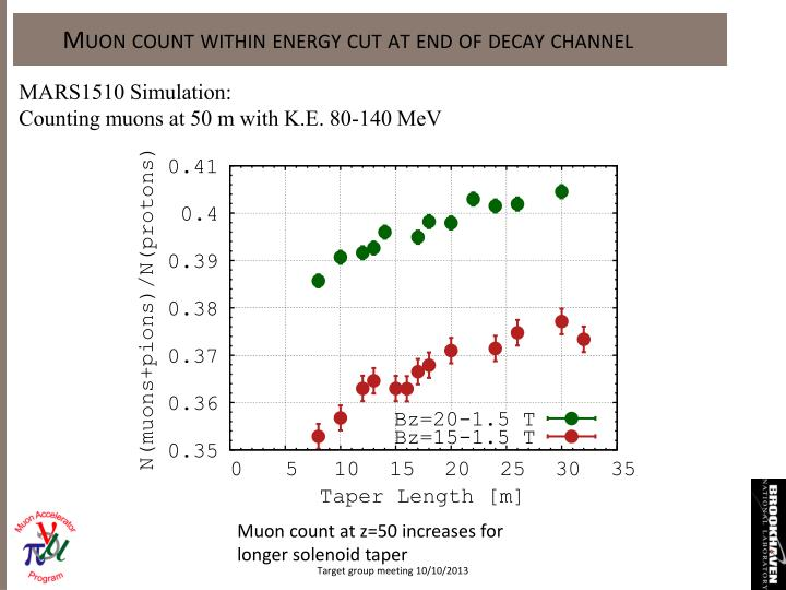 Muon count within energy cut at end of decay channel