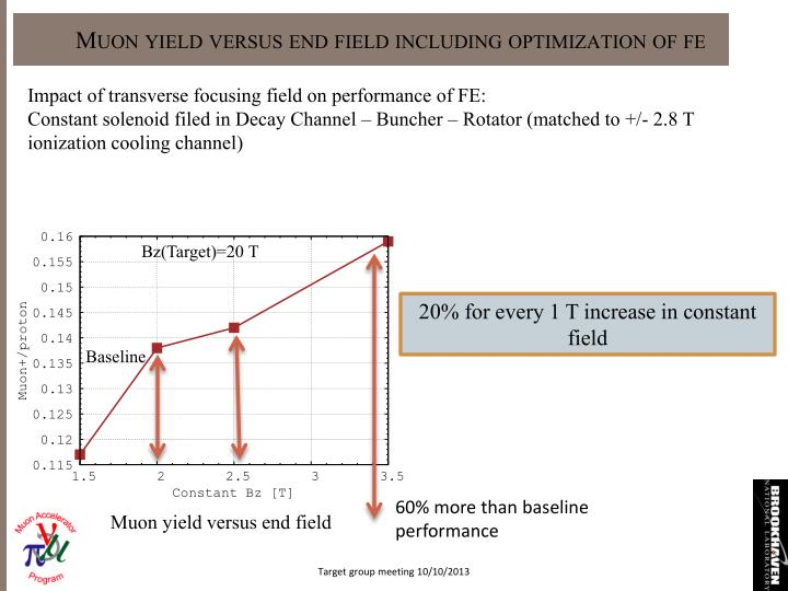Muon yield versus end field including optimization of fe