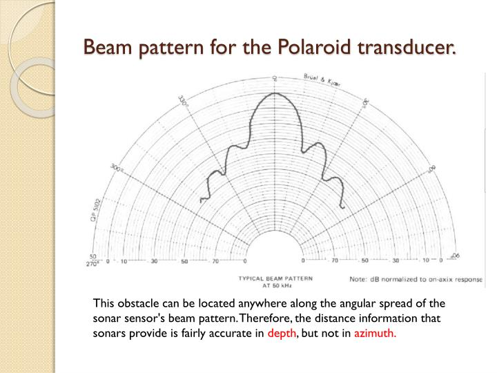Beam pattern for the Polaroid transducer.