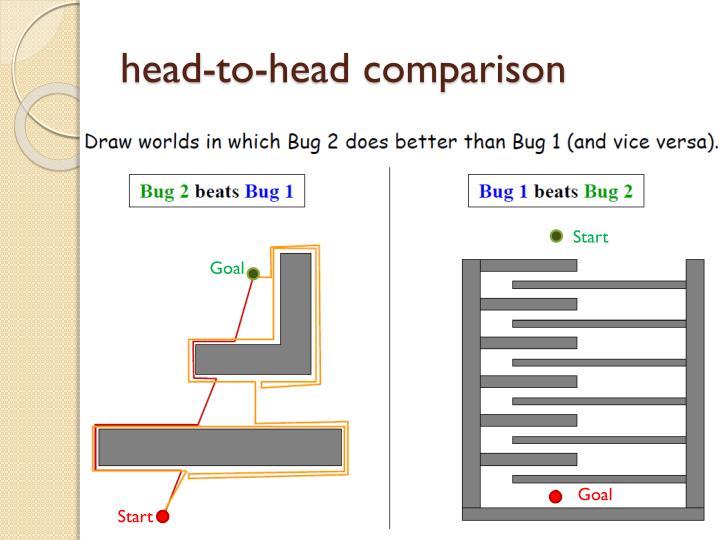 head-to-head comparison