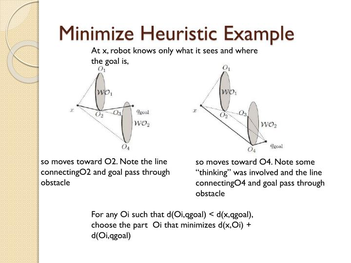 Minimize Heuristic Example