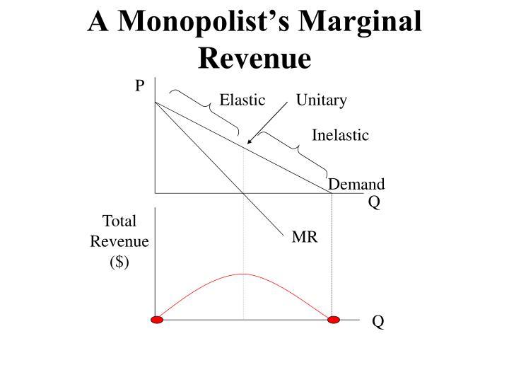 A Monopolist's Marginal Revenue