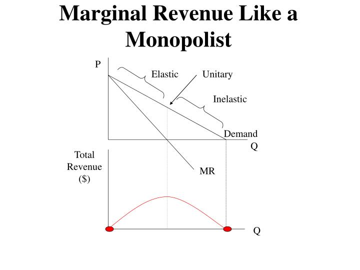 Marginal Revenue Like a Monopolist