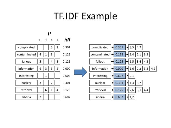 TF.IDF Example