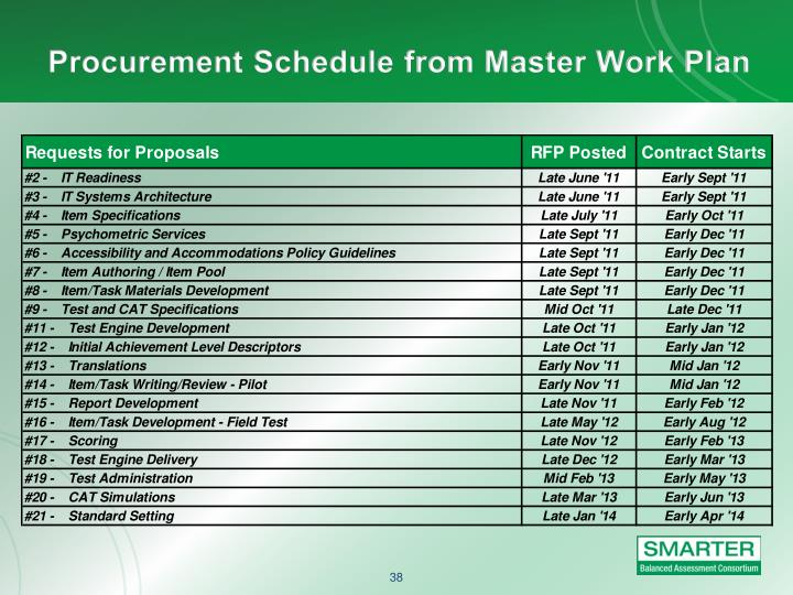 Procurement Schedule from Master Work Plan
