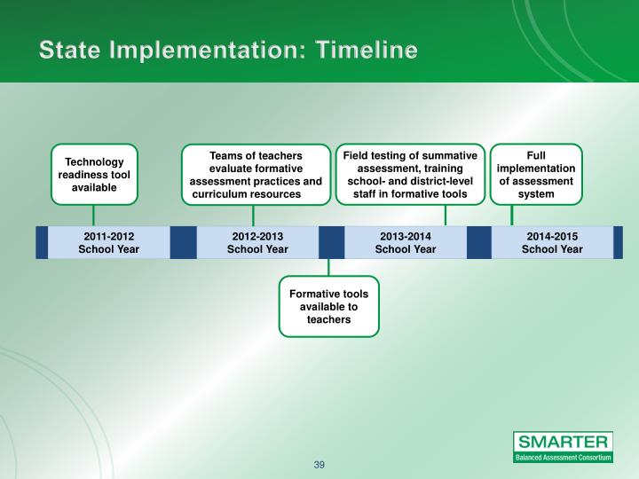 State Implementation: Timeline