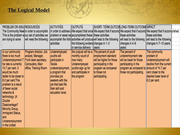 The Logical Model