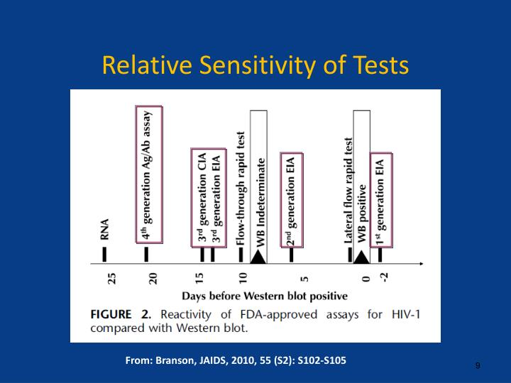 Relative Sensitivity of Tests